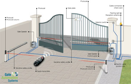 Swing Gates Amp Operators Gate Automation Systems